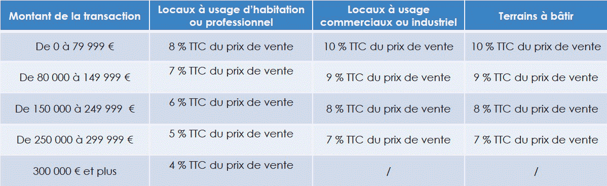 honoraires ventes immobilier